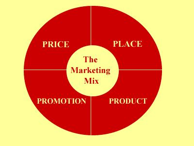 Pricing construction work: a marketing viewpoint