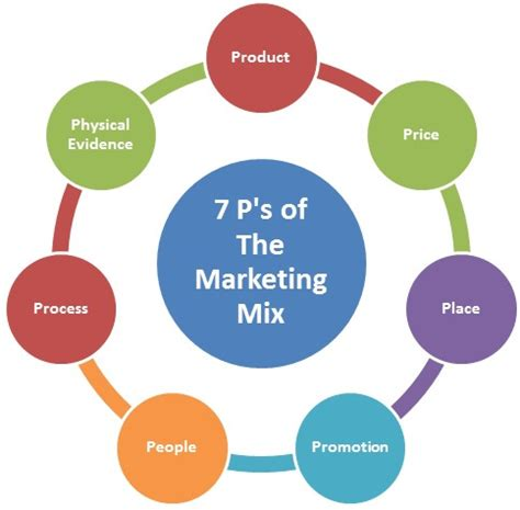 Marketing Mix in FMCGs leading Companies: Four Ps Analysis