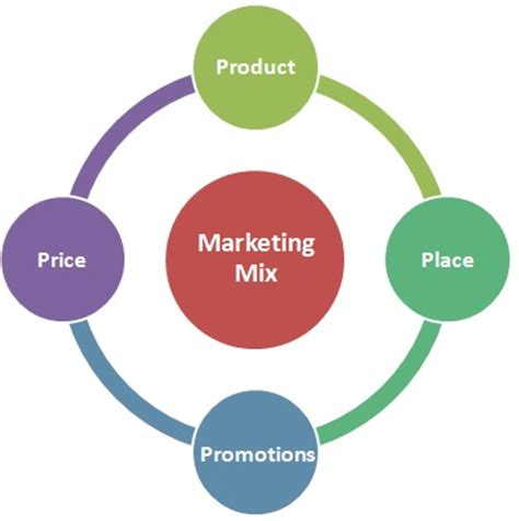INTERNATIONAL MARKETING MIX PRODUCT POLICY: Issues in