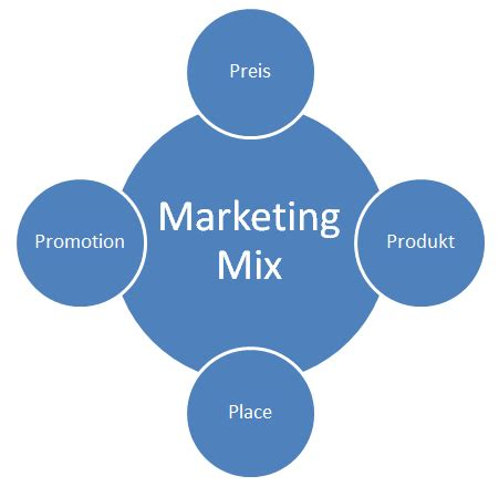 Research on marketing mix policies